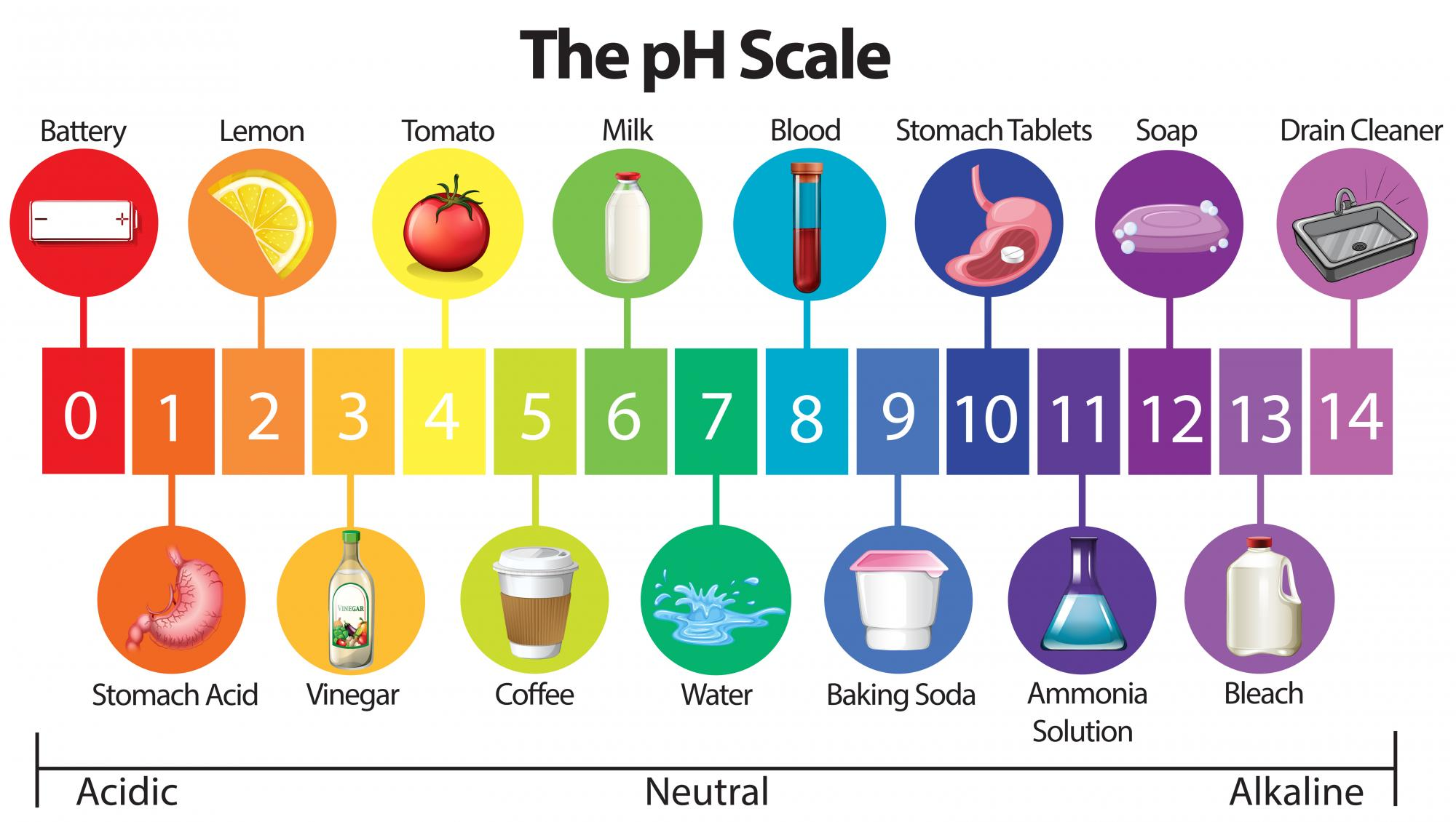 Do you know the pH of your shampoo? This is why you should ...